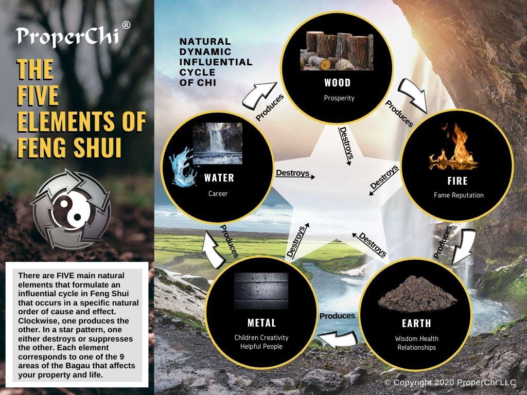 ProperChi Five Elements of Feng Shui